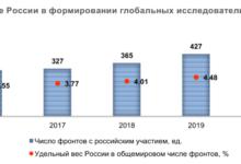 Photo of Доля статей российских ученых в передовых областях мировой науки выросла за 5 лет